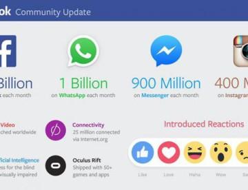Los impresionantes números de Facebook: triplicó sus ganancias y sigue creciendo en usuarios